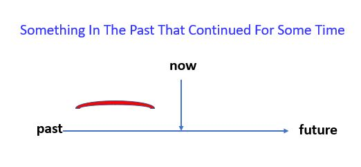 Past Continuous action that continued for some time