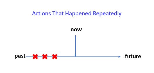 Past Continuous for actions that were repeated