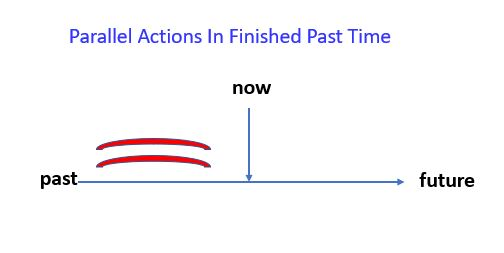 Past Continuous for parallel actions.