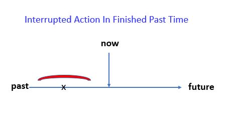Past Continuous tense for interrupted actions in finished past time