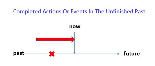 Present Perfect Simple - Completed Actions Or Events In The Unfinished Past