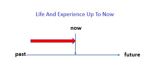 Present Perfect Simple - Life And Experience Up To Now