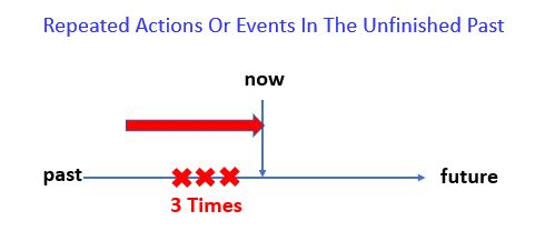 Present Perfect Simple - Repeated Actions Or Events In The Unfinished Past