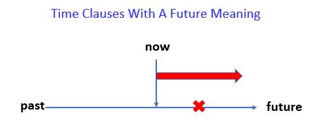 Present Perfect Simple - Time Clauses With A Future Meaning