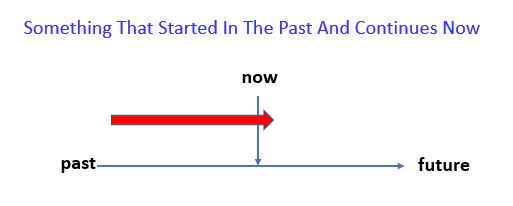 Present Perfect Simple Timeline - started in the  past and continues now.